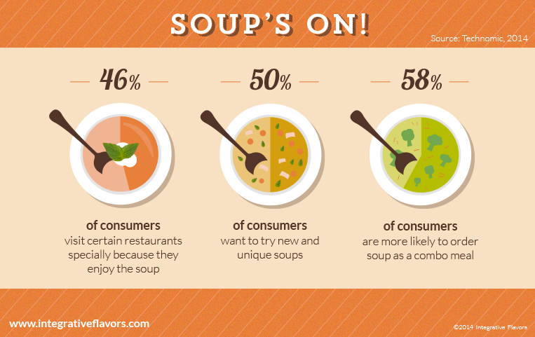Soups-On