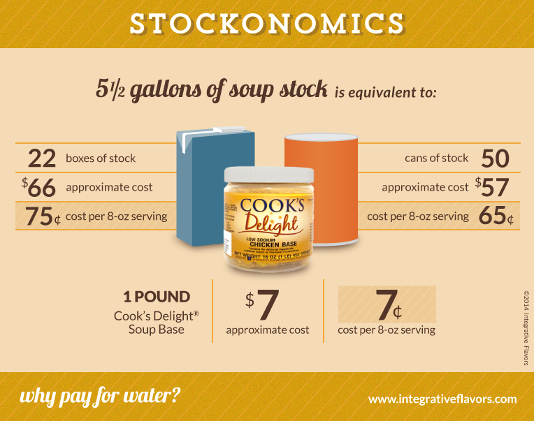 Stockonomics 1 pound of Cook's Delight® Soup Base equals 22 boxes of stock or 50 cans